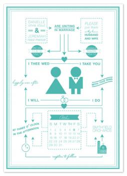 Happily Ever After Flow Chart