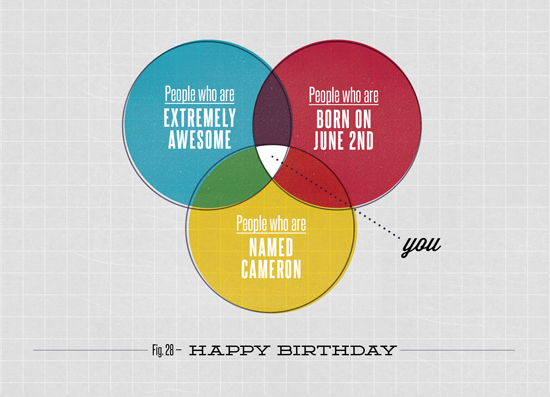 greeting card a very venn birthday at minted com 9 step diagram powerpoint template