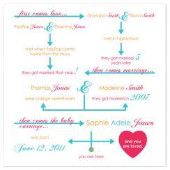 Family Flow Chart