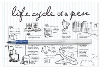 Life Cycle of a Pen