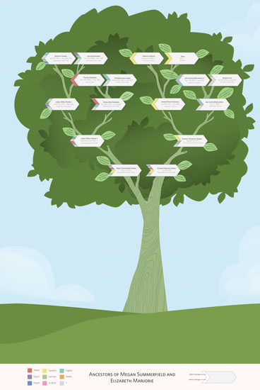 art prints - Family Tree Information Leafs by mdesigns
